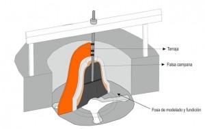 Infografía del horno de campana